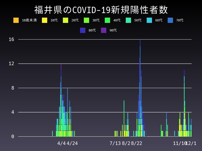 2020年12月1日 福井県 新型コロナウイルス新規陽性者数 グラフ