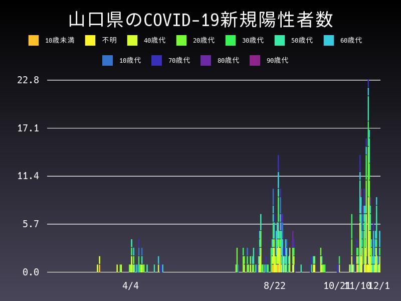 2020年12月1日 山口県 新型コロナウイルス新規陽性者数 グラフ