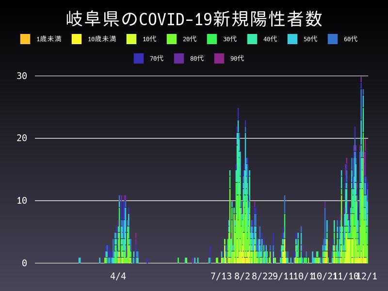 2020年12月1日 岐阜県 新型コロナウイルス新規陽性者数 グラフ