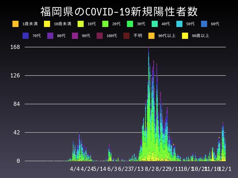 2020年12月1日 福岡県 新型コロナウイルス新規陽性者数 グラフ