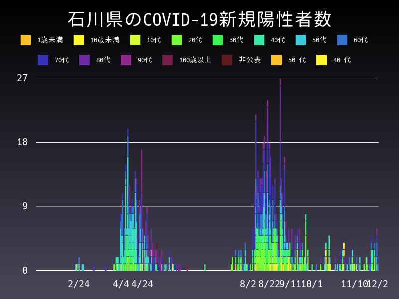2020年12月2日 石川県 新型コロナウイルス新規陽性者数 グラフ
