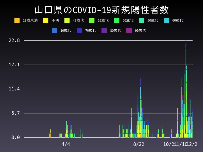 2020年12月2日 山口県 新型コロナウイルス新規陽性者数 グラフ