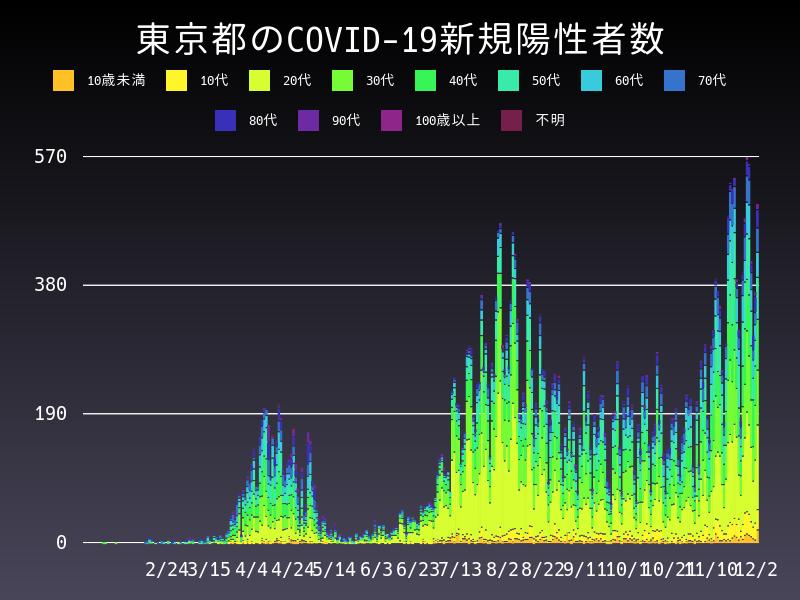 2020年12月2日 東京都 新型コロナウイルス新規陽性者数 グラフ