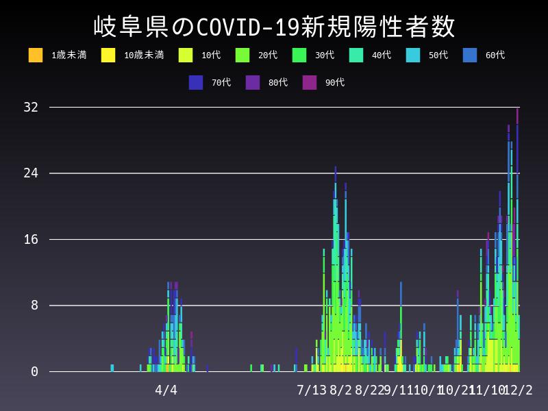 2020年12月2日 岐阜県 新型コロナウイルス新規陽性者数 グラフ
