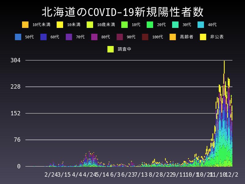 2020年12月2日 北海道 新型コロナウイルス新規陽性者数 グラフ