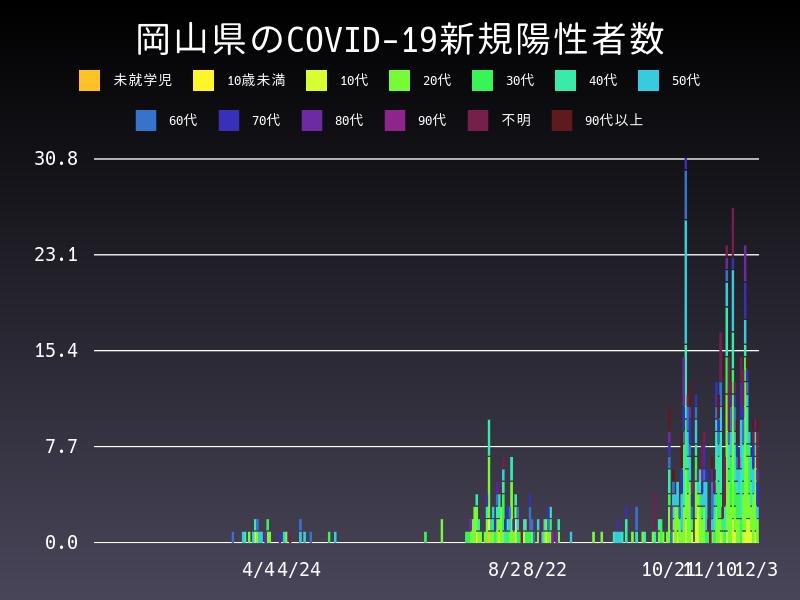 2020年12月3日 岡山県 新型コロナウイルス新規陽性者数 グラフ