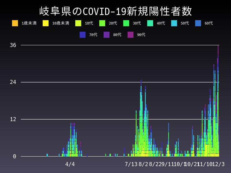2020年12月3日 岐阜県 新型コロナウイルス新規陽性者数 グラフ