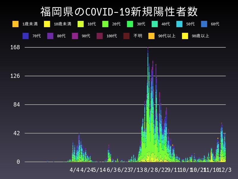 2020年12月3日 福岡県 新型コロナウイルス新規陽性者数 グラフ