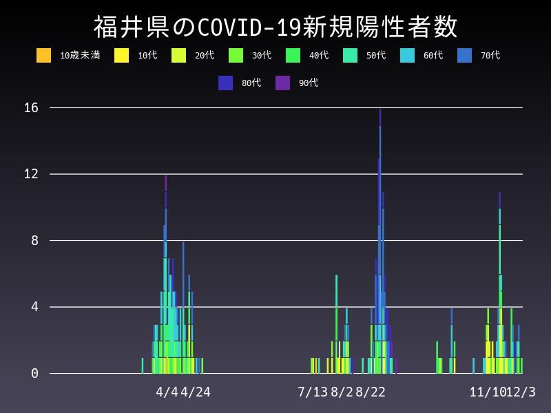 2020年12月3日 福井県 新型コロナウイルス新規陽性者数 グラフ