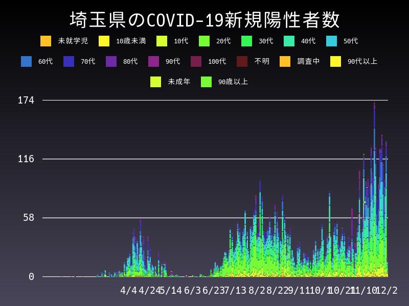 2020年12月2日 埼玉県 新型コロナウイルス新規陽性者数 グラフ