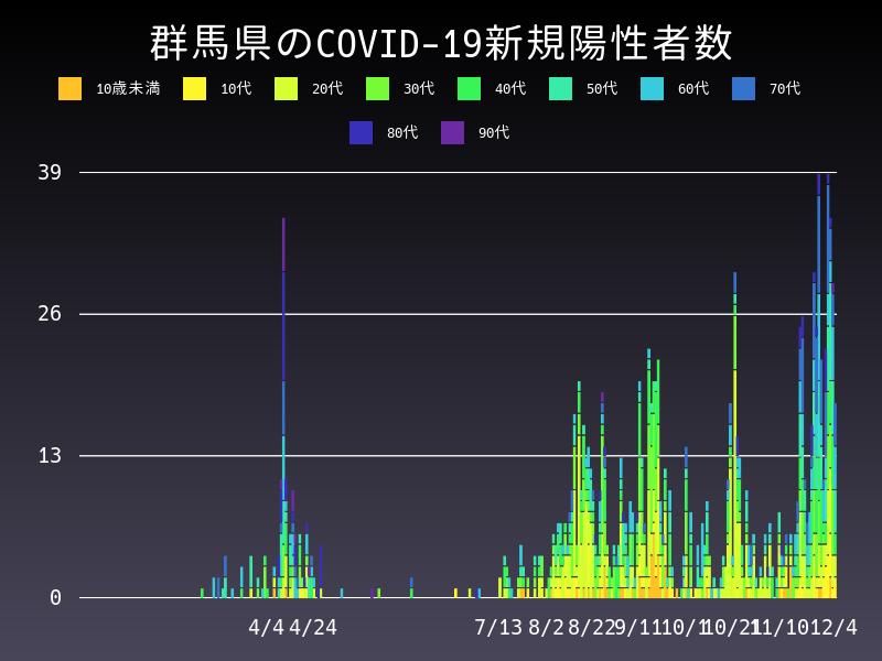 2020年12月4日 群馬県 新型コロナウイルス新規陽性者数 グラフ