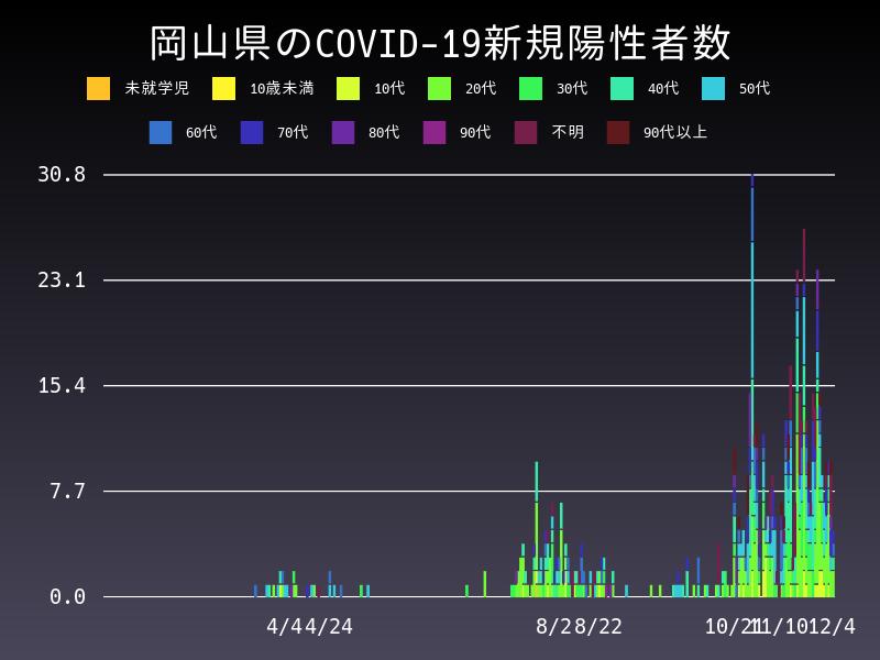 2020年12月4日 岡山県 新型コロナウイルス新規陽性者数 グラフ