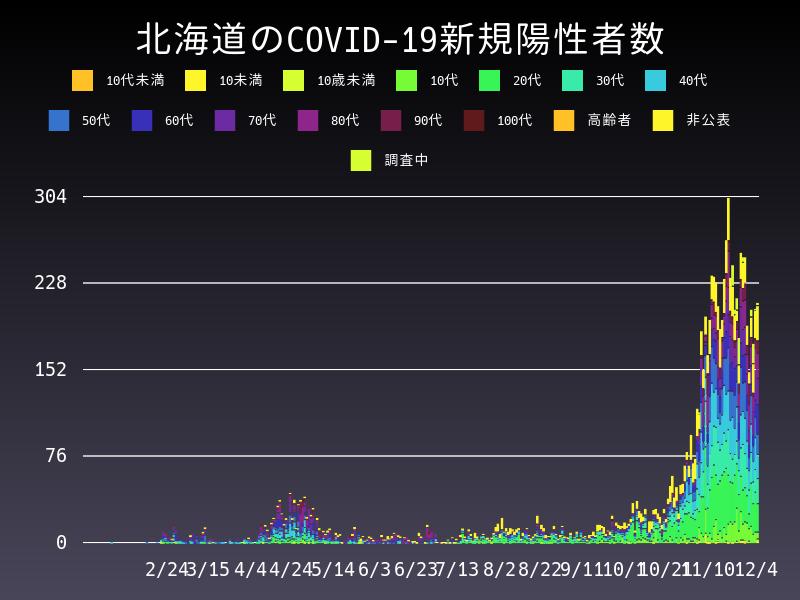 2020年12月4日 北海道 新型コロナウイルス新規陽性者数 グラフ