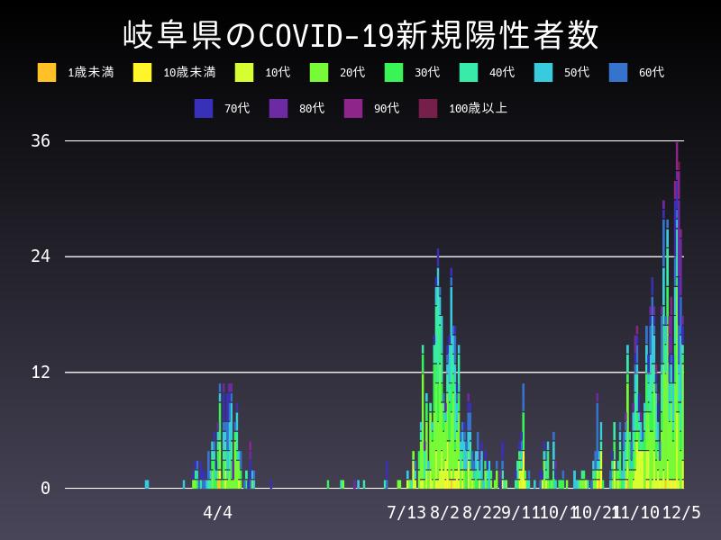 2020年12月5日 岐阜県 新型コロナウイルス新規陽性者数 グラフ