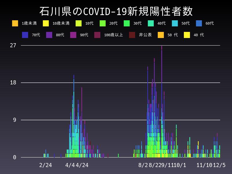 2020年12月5日 石川県 新型コロナウイルス新規陽性者数 グラフ