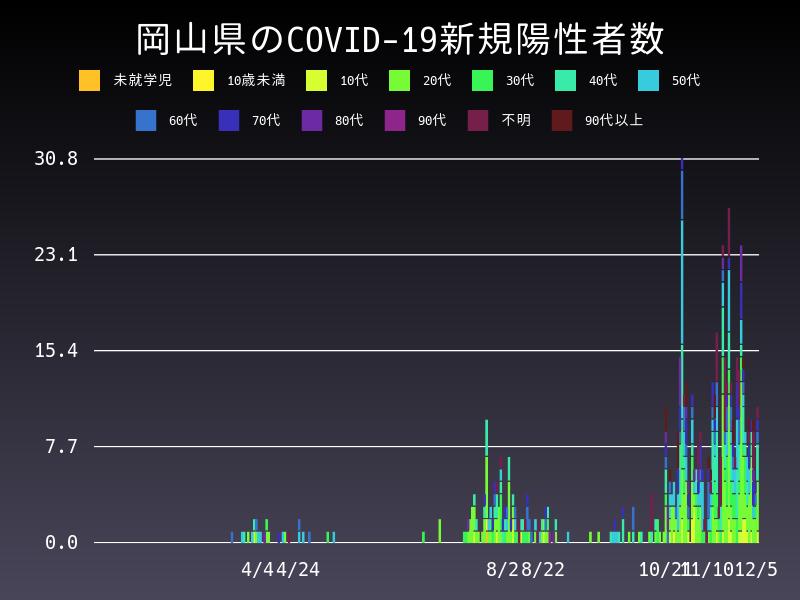 2020年12月5日 岡山県 新型コロナウイルス新規陽性者数 グラフ