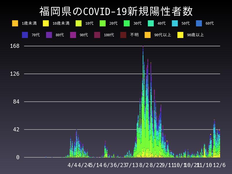 2020年12月6日 福岡県 新型コロナウイルス新規陽性者数 グラフ