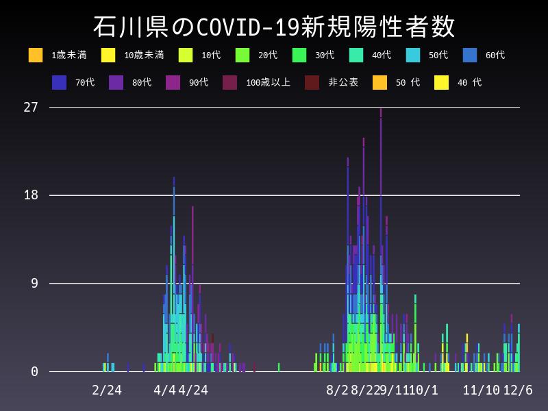 2020年12月6日 石川県 新型コロナウイルス新規陽性者数 グラフ