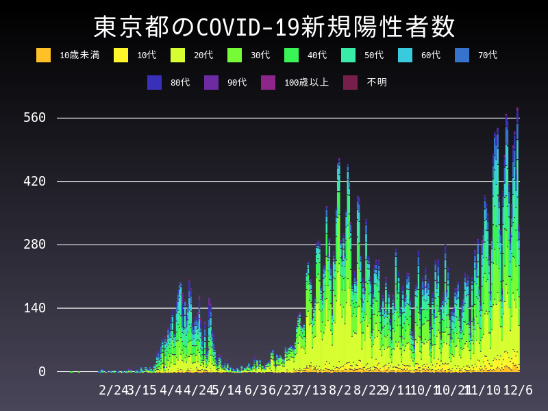 2020年12月6日 東京都 新型コロナウイルス新規陽性者数 グラフ