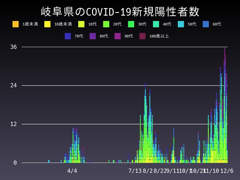2020年12月6日 岐阜県 新型コロナウイルス新規陽性者数 グラフ