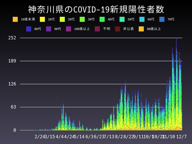 2020年12月7日 神奈川県 新型コロナウイルス新規陽性者数 グラフ