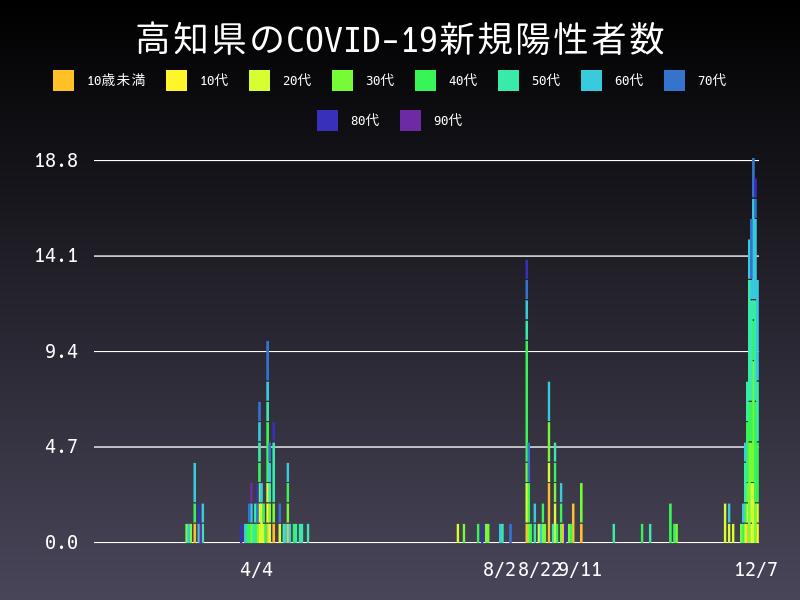 2020年12月7日 高知県 新型コロナウイルス新規陽性者数 グラフ