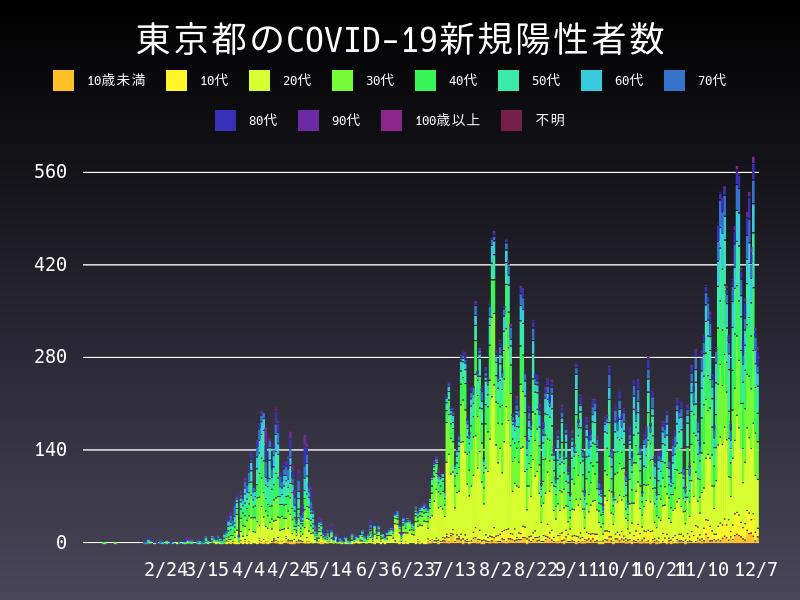 2020年12月7日 東京都 新型コロナウイルス新規陽性者数 グラフ