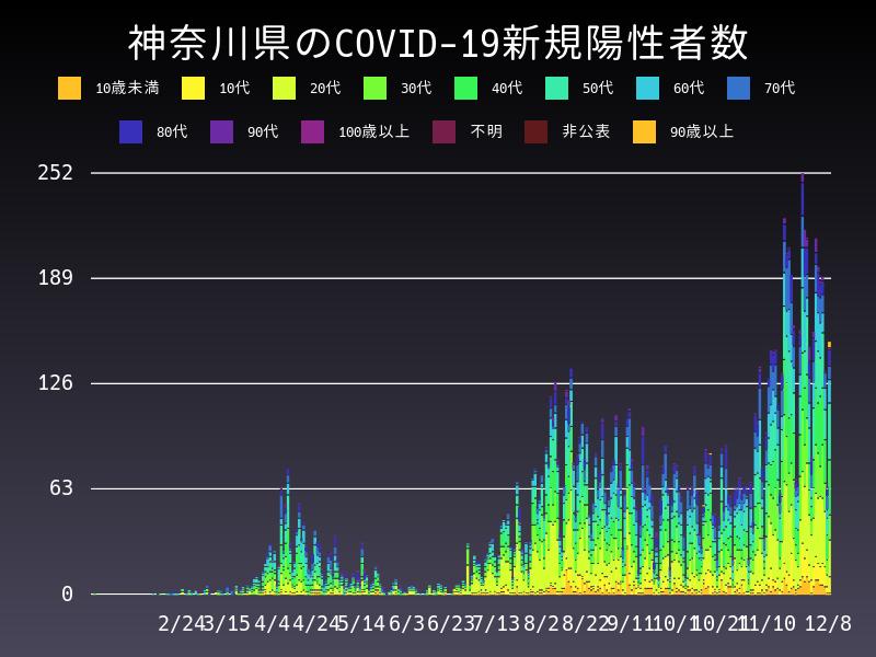 2020年12月8日 神奈川県 新型コロナウイルス新規陽性者数 グラフ