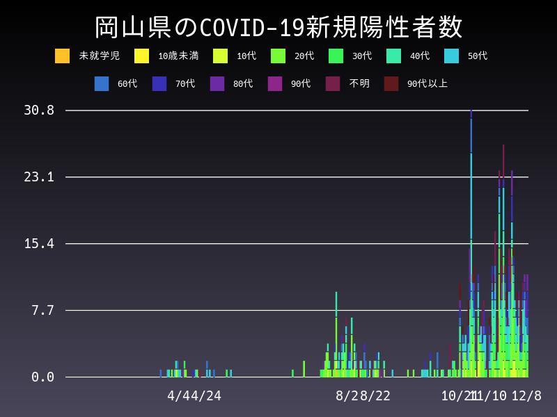 2020年12月8日 岡山県 新型コロナウイルス新規陽性者数 グラフ