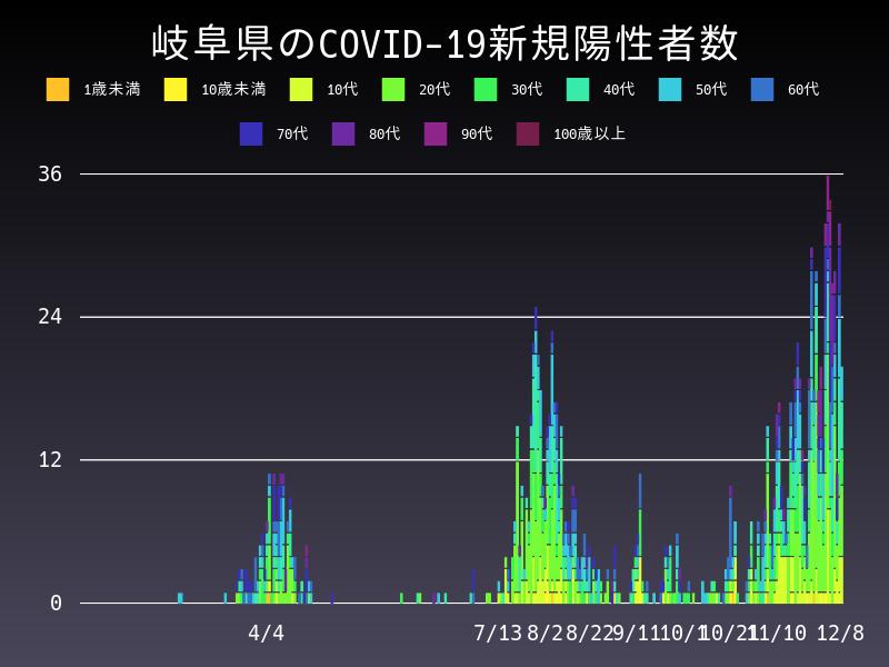2020年12月8日 岐阜県 新型コロナウイルス新規陽性者数 グラフ
