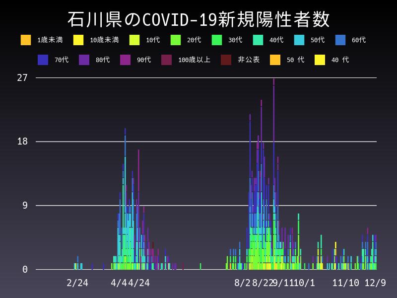 2020年12月9日 石川県 新型コロナウイルス新規陽性者数 グラフ