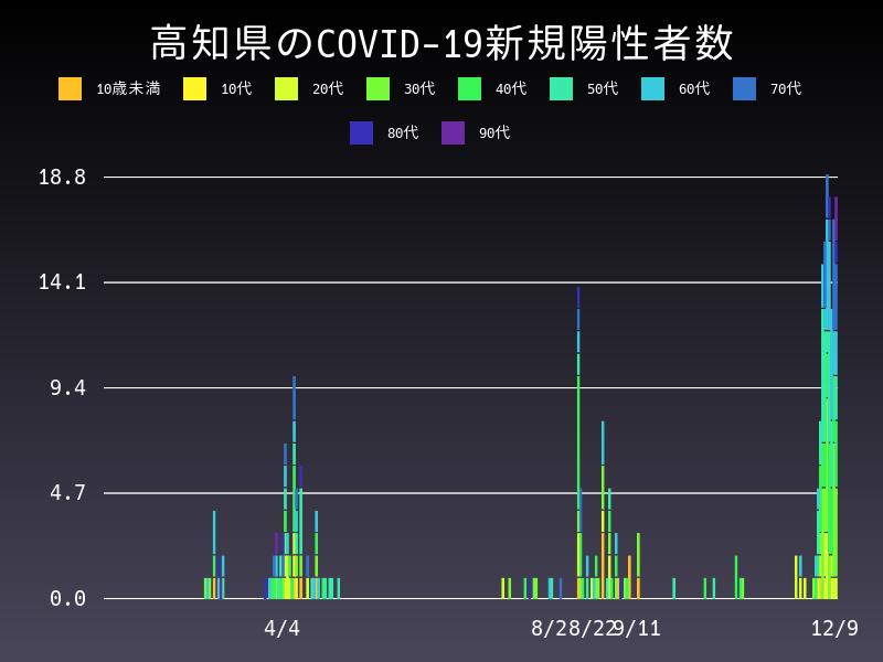 2020年12月9日 高知県 新型コロナウイルス新規陽性者数 グラフ