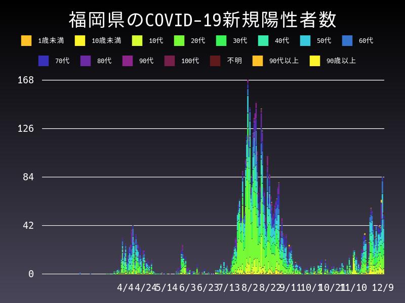 2020年12月9日 福岡県 新型コロナウイルス新規陽性者数 グラフ