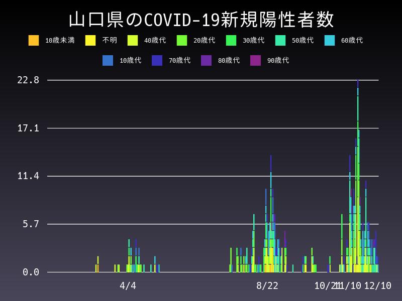 2020年12月10日 山口県 新型コロナウイルス新規陽性者数 グラフ