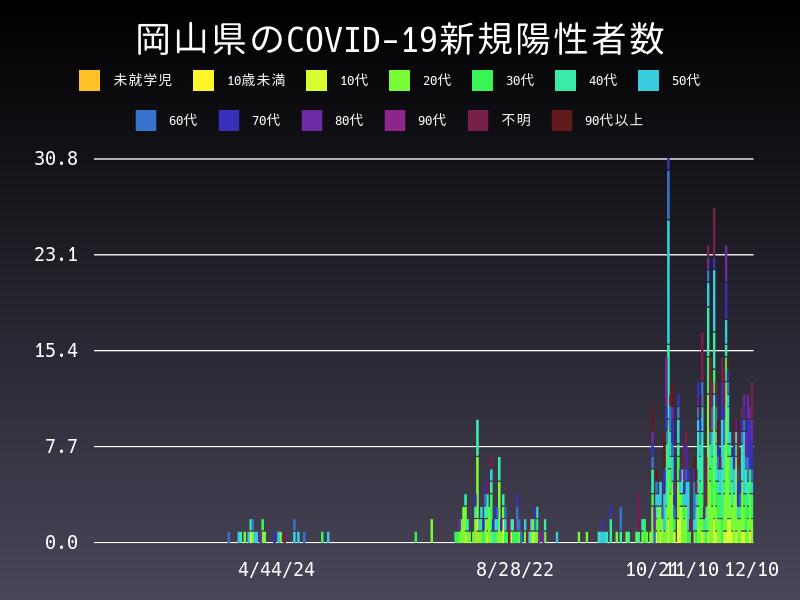 2020年12月10日 岡山県 新型コロナウイルス新規陽性者数 グラフ