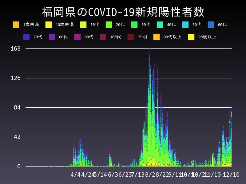 2020年12月10日 福岡県 新型コロナウイルス新規陽性者数 グラフ