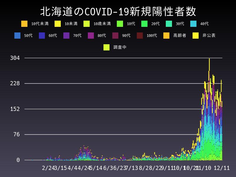 2020年12月11日 北海道 新型コロナウイルス新規陽性者数 グラフ