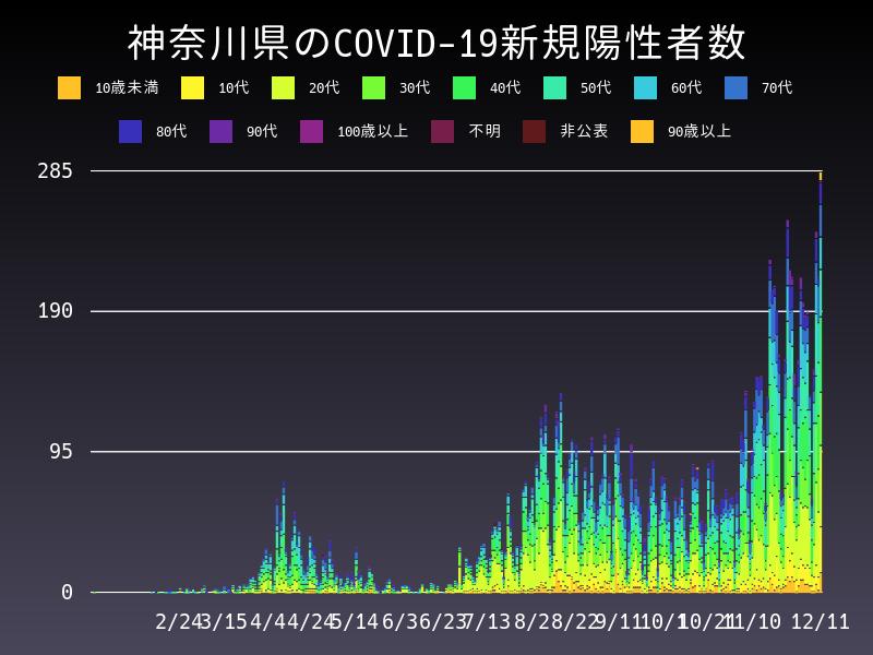 2020年12月11日 神奈川県 新型コロナウイルス新規陽性者数 グラフ