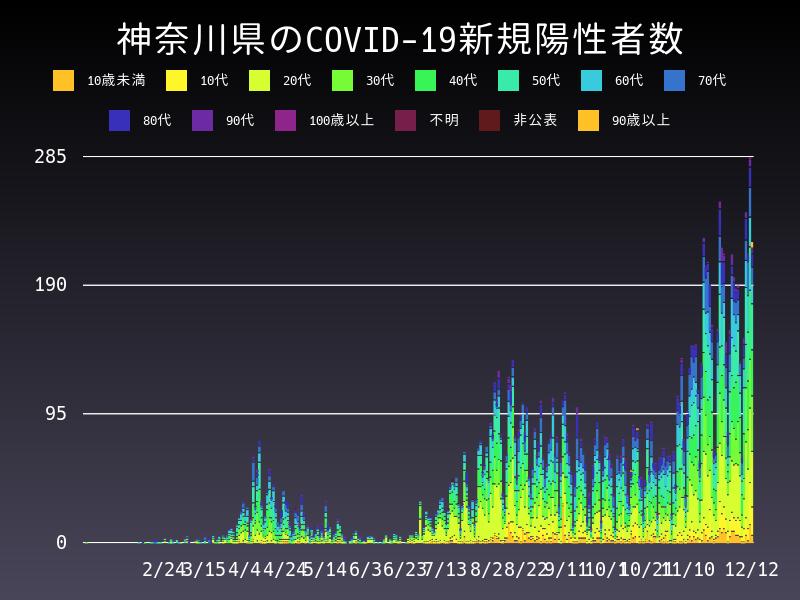 2020年12月12日 神奈川県 新型コロナウイルス新規陽性者数 グラフ