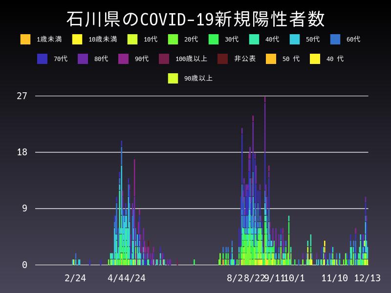 2020年12月13日 石川県 新型コロナウイルス新規陽性者数 グラフ