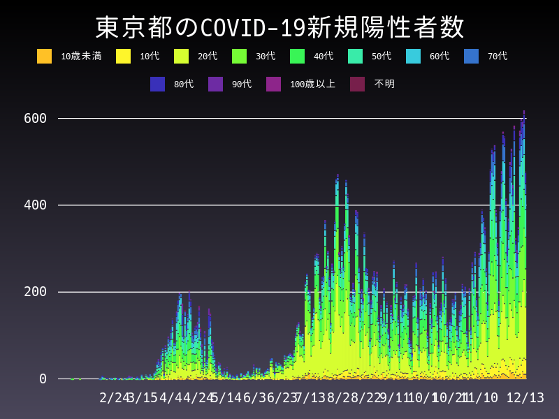 2020年12月13日 東京都 新型コロナウイルス新規陽性者数 グラフ