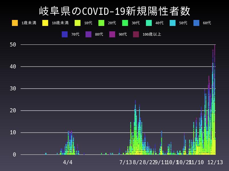 2020年12月13日 岐阜県 新型コロナウイルス新規陽性者数 グラフ