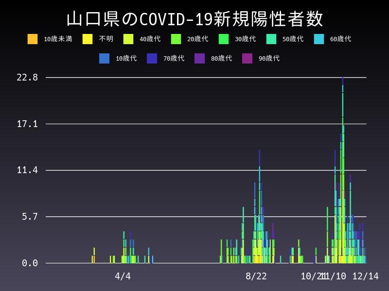 2020年12月14日 山口県 新型コロナウイルス新規陽性者数 グラフ