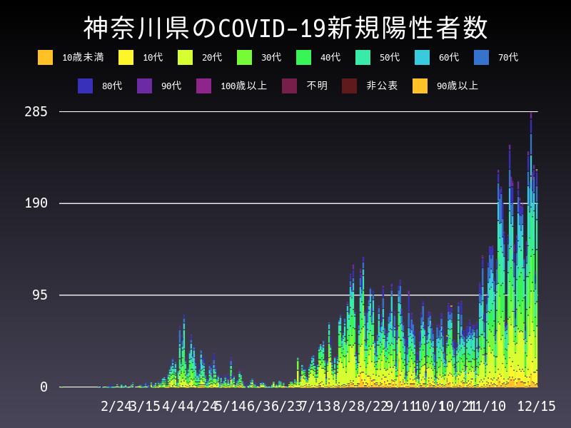 2020年12月15日 神奈川県 新型コロナウイルス新規陽性者数 グラフ
