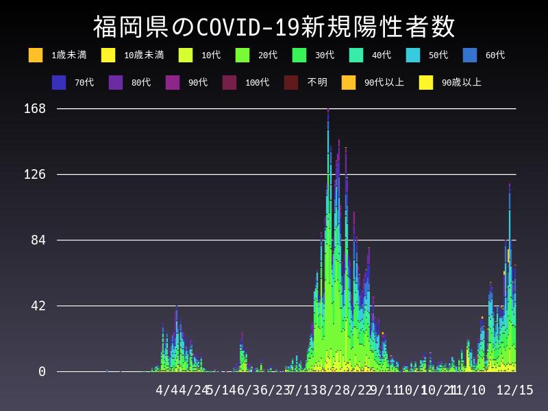 2020年12月15日 福岡県 新型コロナウイルス新規陽性者数 グラフ