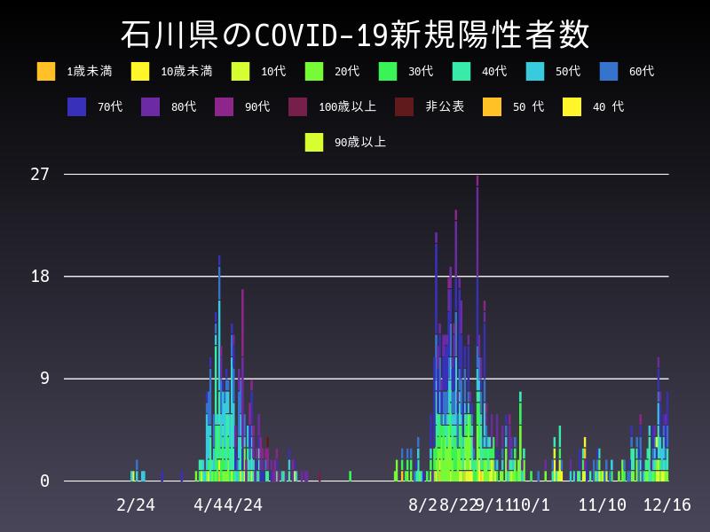 2020年12月16日 石川県 新型コロナウイルス新規陽性者数 グラフ