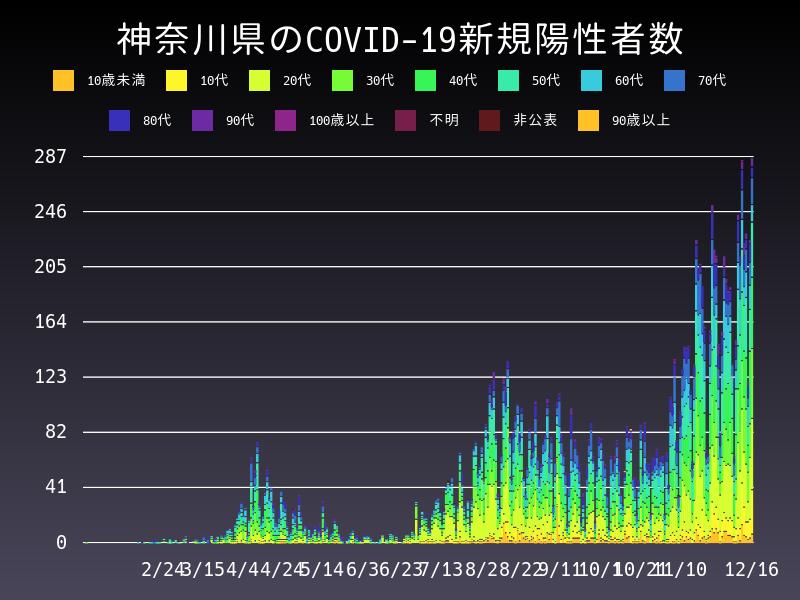 2020年12月16日 神奈川県 新型コロナウイルス新規陽性者数 グラフ