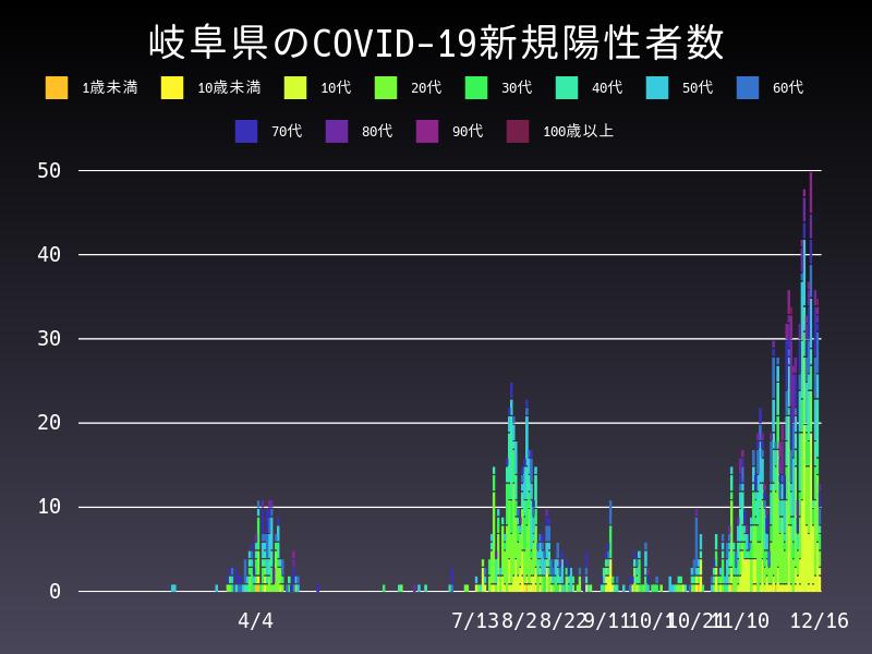 2020年12月16日 岐阜県 新型コロナウイルス新規陽性者数 グラフ
