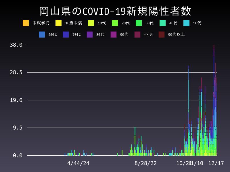 2020年12月17日 岡山県 新型コロナウイルス新規陽性者数 グラフ