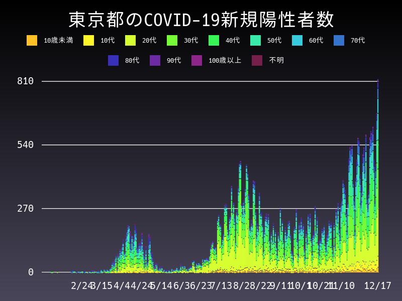 2020年12月17日 東京都 新型コロナウイルス新規陽性者数 グラフ